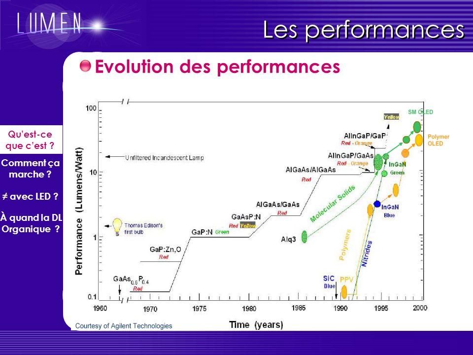 Les performances Evolution des performances Quest-ce que cest .