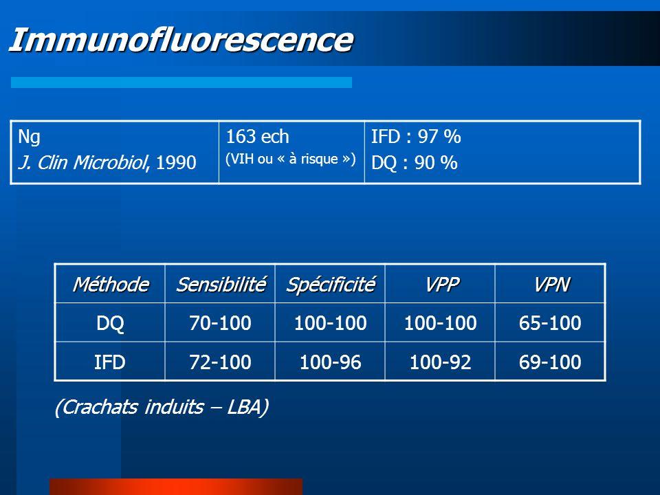 Immunofluorescence Ng J. Clin Microbiol, 1990 163 ech (VIH ou « à risque ») IFD : 97 % DQ : 90 % MéthodeSensibilitéSpécificitéVPPVPN DQ70-100100-100 6