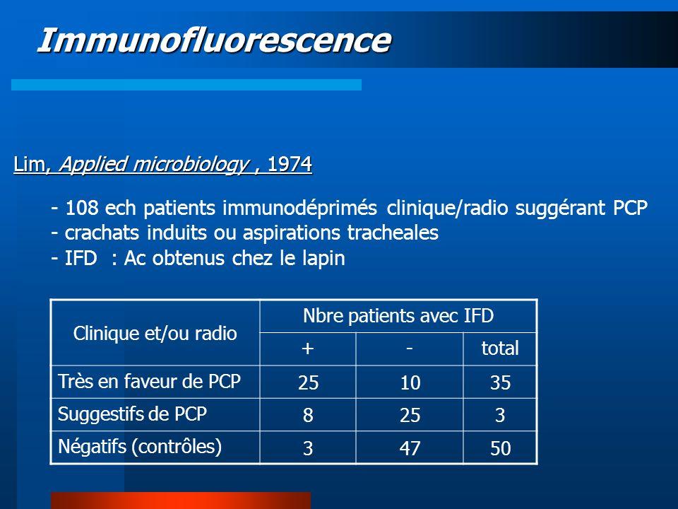 Immunofluorescence Lim, Applied microbiology, 1974 Histologie (methenamine-silver sur biopsie) Nbre patients avec IFD +-total +909 -246 11415
