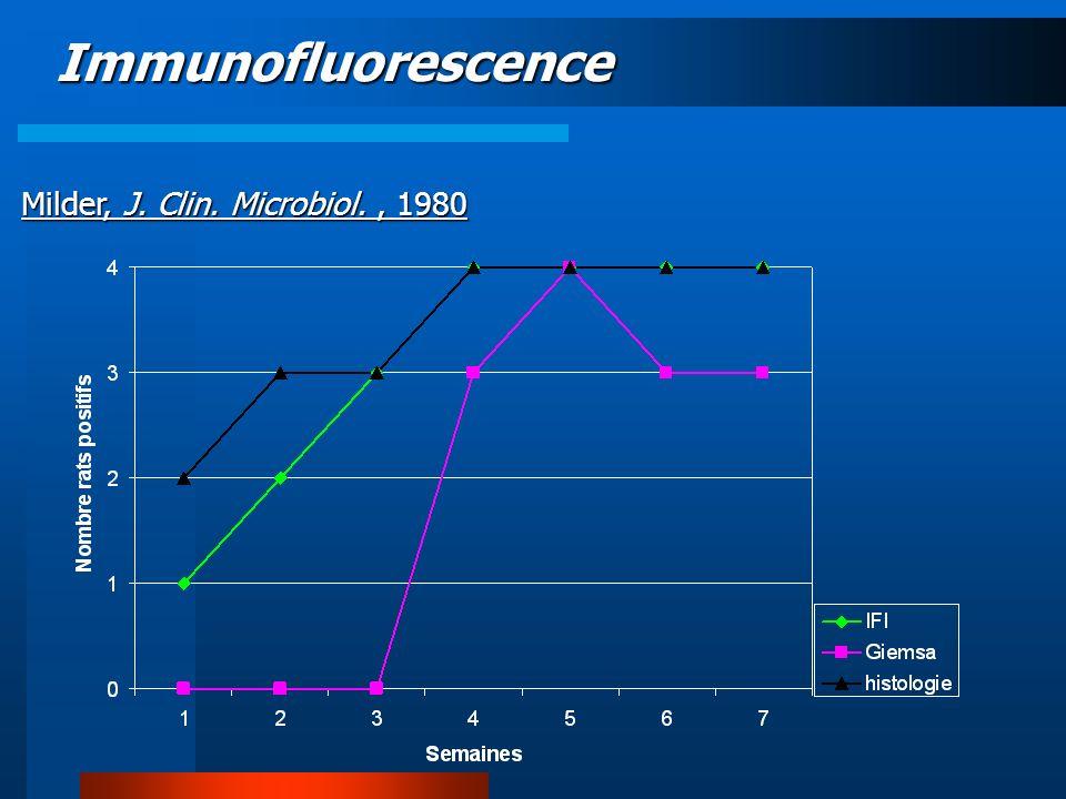 Immunofluorescence au moins aussi sensible que lhistologie pour le diagnostic très précoce de linfection.