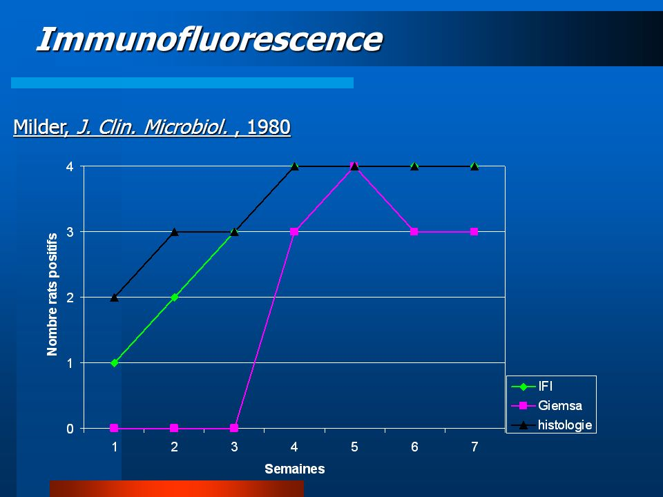 Immunofluorescence Milder, J. Clin. Microbiol., 1980