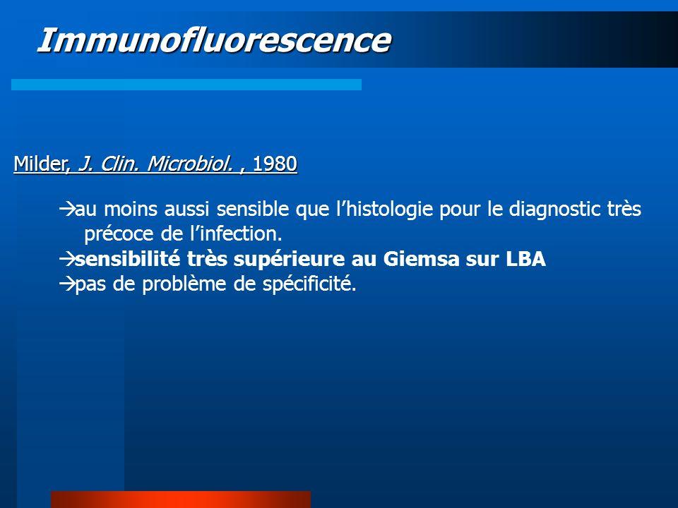 Immunofluorescence au moins aussi sensible que lhistologie pour le diagnostic très précoce de linfection. sensibilité très supérieure au Giemsa sur LB