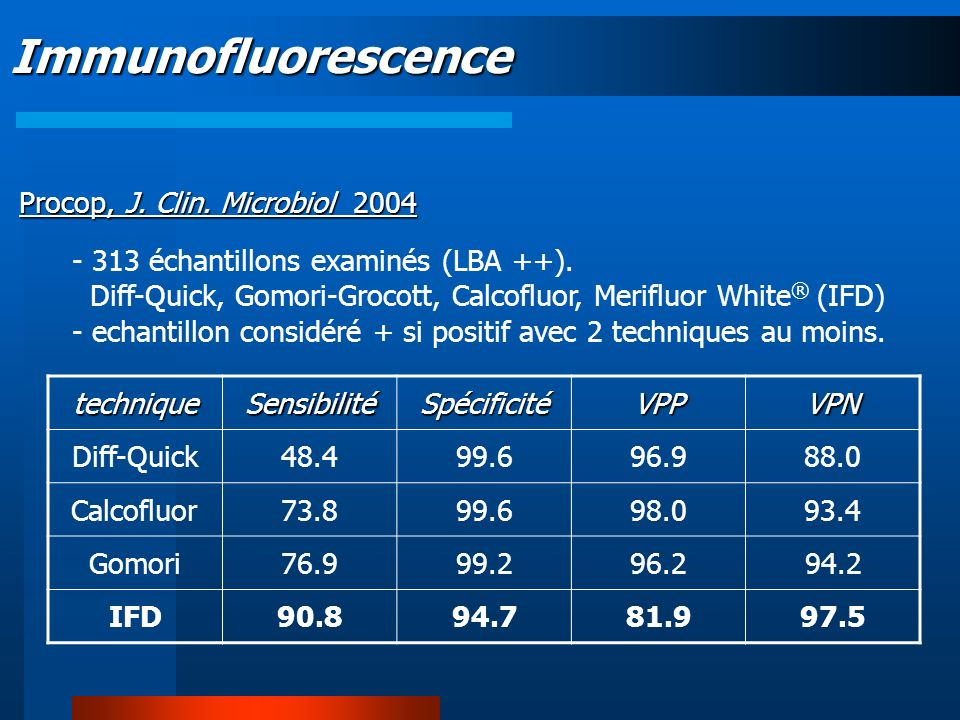 Immunofluorescence Procop, J. Clin. Microbiol 2004 - 313 échantillons examinés (LBA ++). Diff-Quick, Gomori-Grocott, Calcofluor, Merifluor White ® (IF