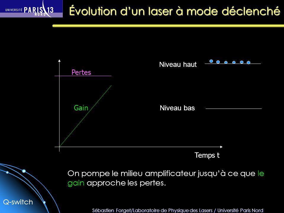 Sébastien Forget/Laboratoire de Physique des Lasers / Université Paris Nord Temps t Pertes Gain On pompe le milieu amplificateur jusquà ce que le gain approche les pertes.
