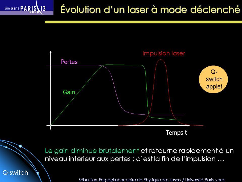 Sébastien Forget/Laboratoire de Physique des Lasers / Université Paris Nord Temps t Pertes Gain Impulsion laser Le gain diminue brutalement et retourn