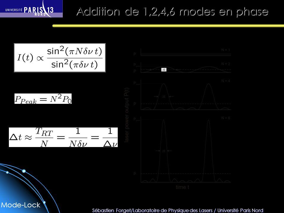 Sébastien Forget/Laboratoire de Physique des Lasers / Université Paris Nord Addition de 1,2,4,6 modes en phase Puissance crête : Durée des impulsions : Nombre de modes Écart entre deux modes battements Mode-Lock