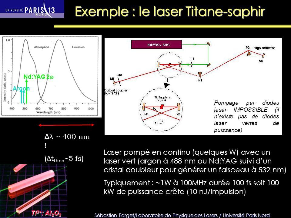 Sébastien Forget/Laboratoire de Physique des Lasers / Université Paris Nord Exemple : le laser Titane-saphir Argon Nd:YAG 2 Δ λ ~ 400 nm ! (Δt theo ~5