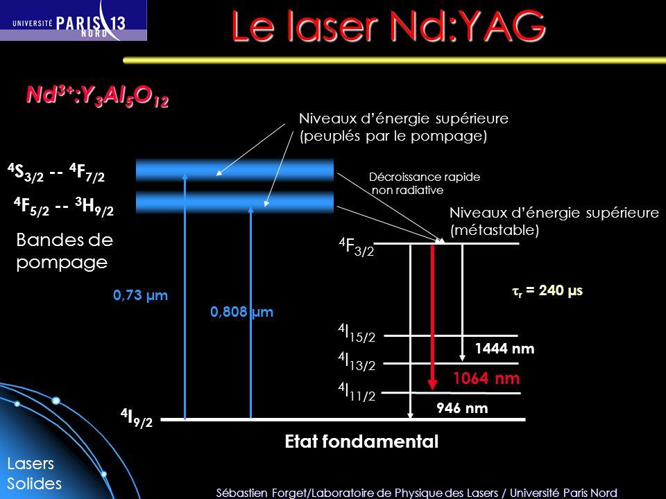 Sébastien Forget/Laboratoire de Physique des Lasers / Université Paris Nord Le laser Nd:YAG Etat fondamental Bandes de pompage 4 I 9/2 4 F 3/2 4 I 15/2 4 I 13/2 4 I 11/2 4 S 3/2 -- 4 F 7/2 4 F 5/2 -- 3 H 9/2 0,73 µm 0,808 µm Niveaux dénergie supérieure (peuplés par le pompage) Niveaux dénergie supérieure (métastable) Décroissance rapide non radiative 1444 nm 1064 nm 946 nm r = 240 µs Nd 3+ :Y 3 Al 5 O 12 Lasers Solides