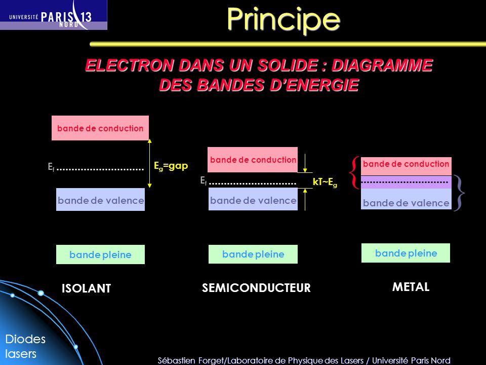 Sébastien Forget/Laboratoire de Physique des Lasers / Université Paris Nord Principe ELECTRON DANS UN SOLIDE : DIAGRAMME DES BANDES DENERGIE bande ple