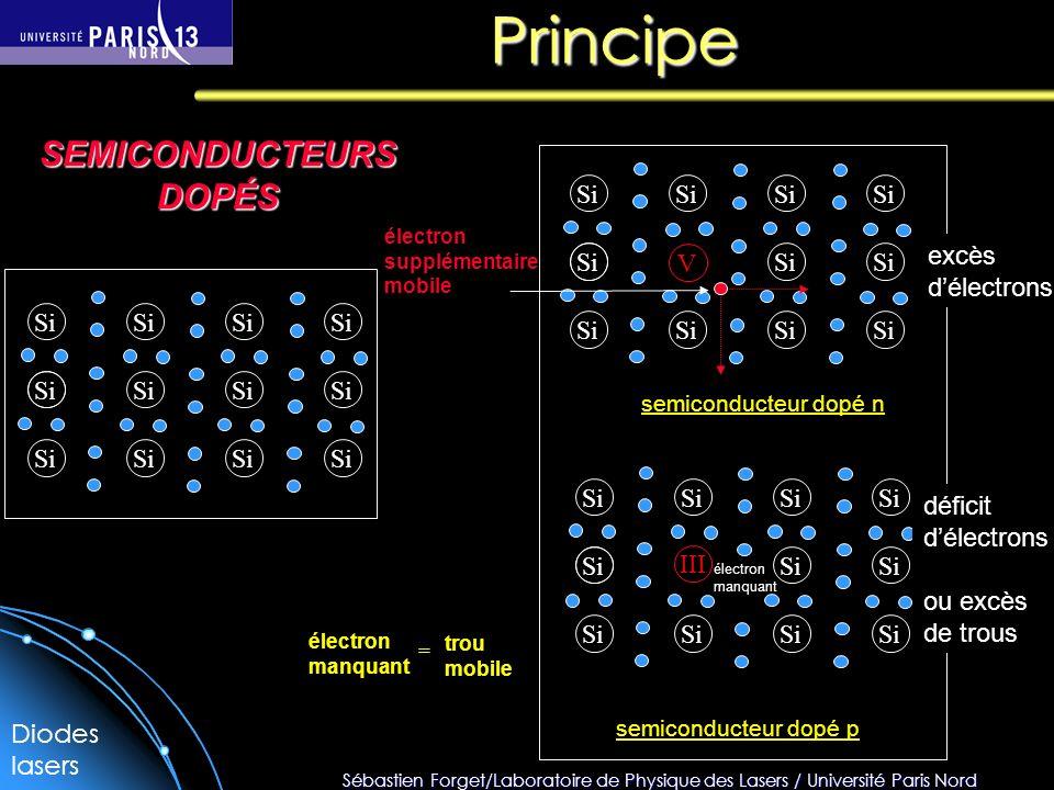 Sébastien Forget/Laboratoire de Physique des Lasers / Université Paris Nord Principe Si V III électron supplémentaire mobile semiconducteur dopé n sem