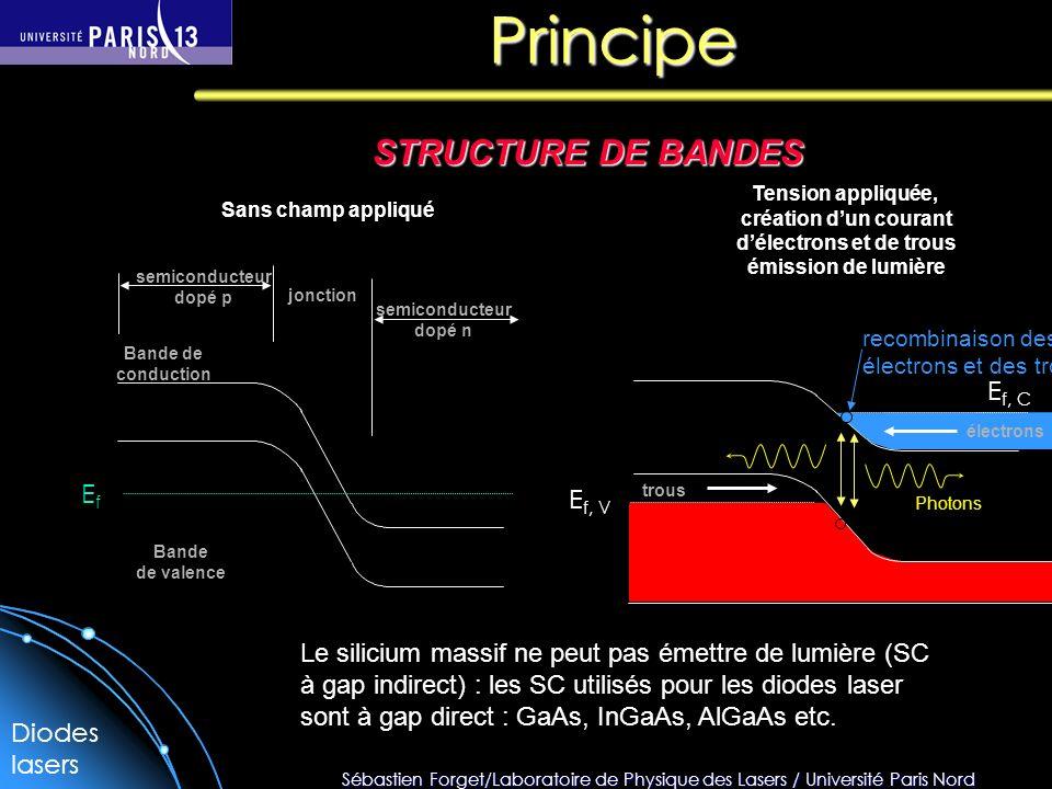 Sébastien Forget/Laboratoire de Physique des Lasers / Université Paris Nord Principe STRUCTURE DE BANDES semiconducteur dopé p semiconducteur dopé n jonction Bande de conduction Bande de valence Sans champ appliqué Tension appliquée, création dun courant délectrons et de trous émission de lumière trous électrons recombinaison des électrons et des trous Photons E f, C E f, V EfEf Diodes lasers Le silicium massif ne peut pas émettre de lumière (SC à gap indirect) : les SC utilisés pour les diodes laser sont à gap direct : GaAs, InGaAs, AlGaAs etc.