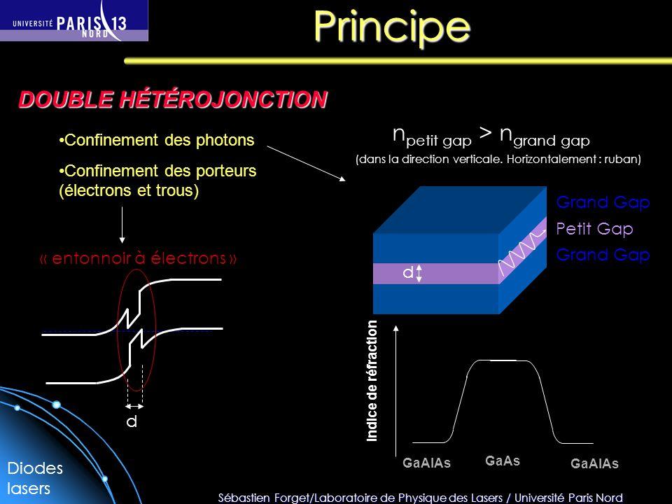 Sébastien Forget/Laboratoire de Physique des Lasers / Université Paris Nord Grand Gap Petit Gap d Principe DOUBLE HÉTÉROJONCTION d « entonnoir à électrons » Confinement des photons Confinement des porteurs (électrons et trous) Indice de réfraction GaAlAs GaAs n petit gap > n grand gap (dans la direction verticale.