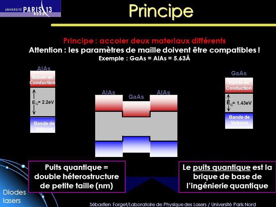 Sébastien Forget/Laboratoire de Physique des Lasers / Université Paris Nord Diodes lasers Principe Principe : accoler deux materiaux différents Attention : les paramètres de maille doivent être compatibles .