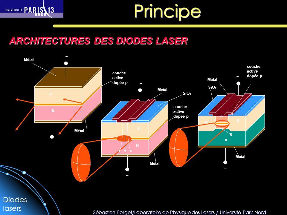 Sébastien Forget/Laboratoire de Physique des Lasers / Université Paris Nord Principe ARCHITECTURES DES DIODES LASER + + + __ _ Métal P N P N N N N P n