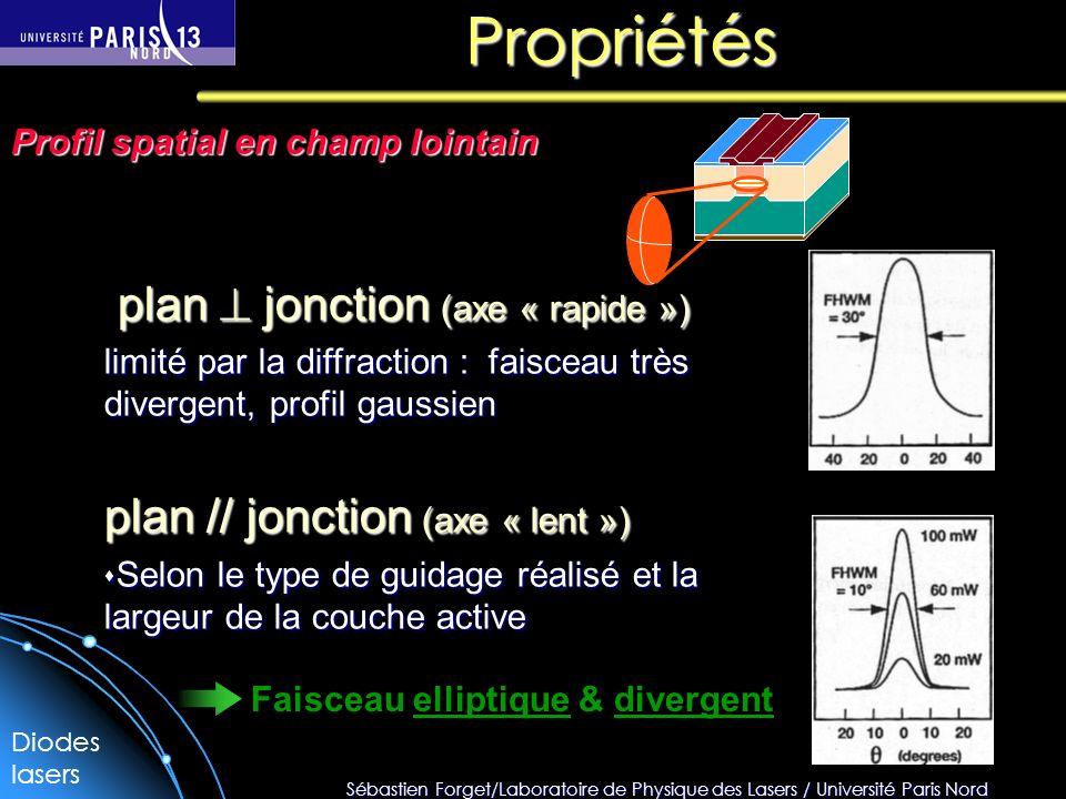 Sébastien Forget/Laboratoire de Physique des Lasers / Université Paris Nord Propriétés plan jonction (axe « rapide ») plan jonction (axe « rapide ») l