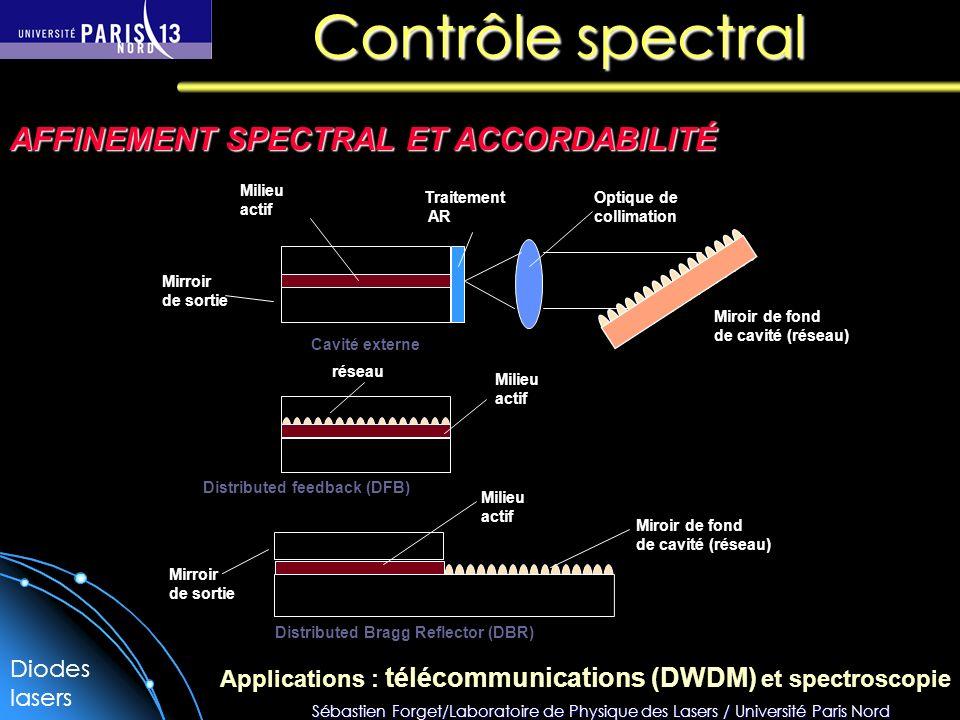 Sébastien Forget/Laboratoire de Physique des Lasers / Université Paris Nord Contrôle spectral AFFINEMENT SPECTRAL ET ACCORDABILITÉ Cavité externe Dist