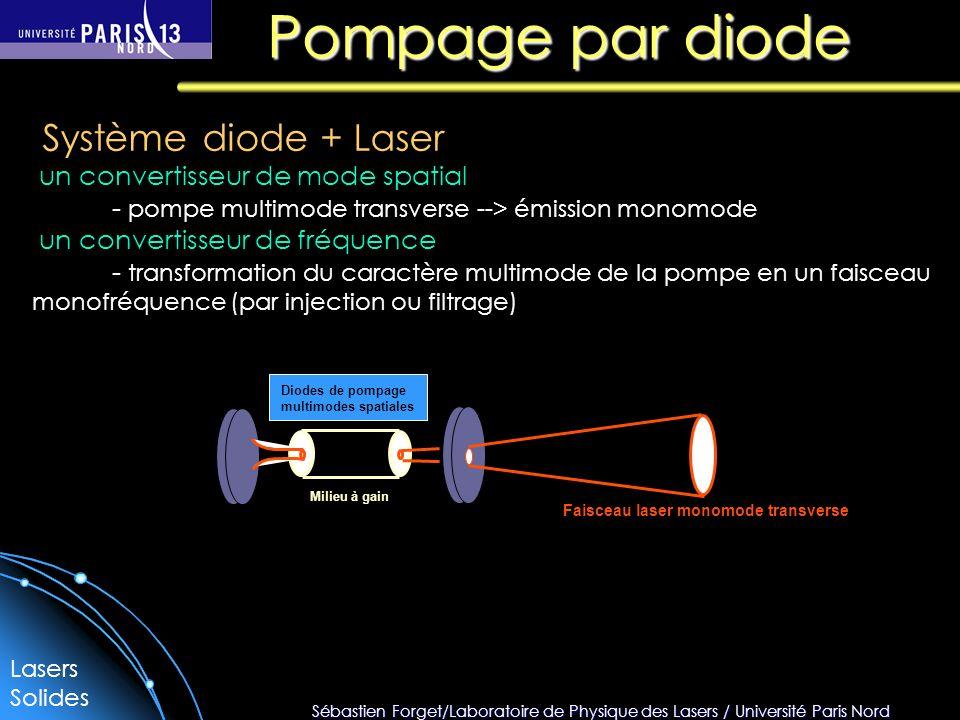 Sébastien Forget/Laboratoire de Physique des Lasers / Université Paris Nord Pompage par diode Faisceau laser monomode transverse Diodes de pompage multimodes spatiales Milieu à gain Système diode + Laser un convertisseur de mode spatial - pompe multimode transverse --> émission monomode un convertisseur de fréquence - transformation du caractère multimode de la pompe en un faisceau monofréquence (par injection ou filtrage) Lasers Solides
