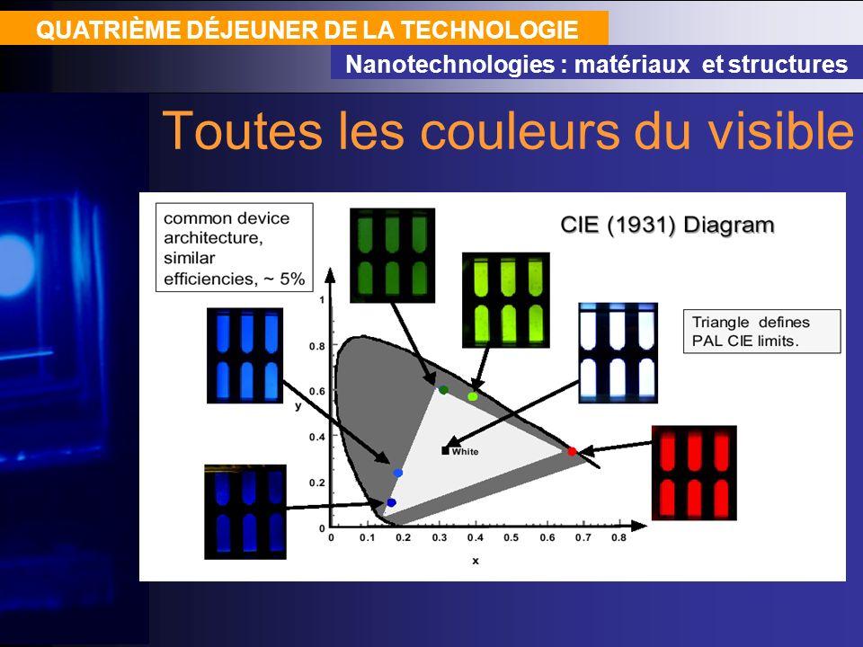 QUATRIÈME DÉJEUNER DE LA TECHNOLOGIE Nanotechnologies : matériaux et structures Toutes les couleurs du visible