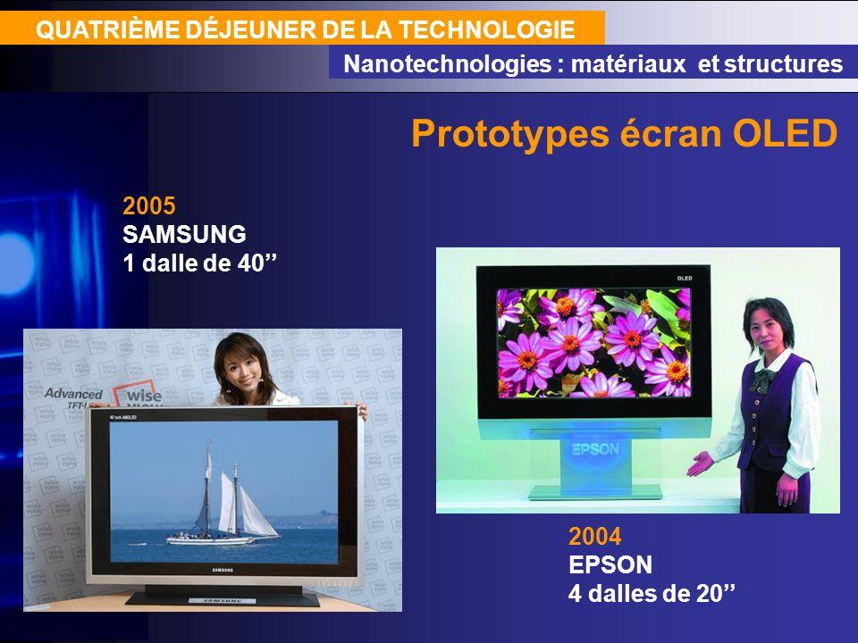 QUATRIÈME DÉJEUNER DE LA TECHNOLOGIE Nanotechnologies : matériaux et structures 2005 SAMSUNG 1 dalle de 40 Prototypes écran OLED 2004 EPSON 4 dalles d