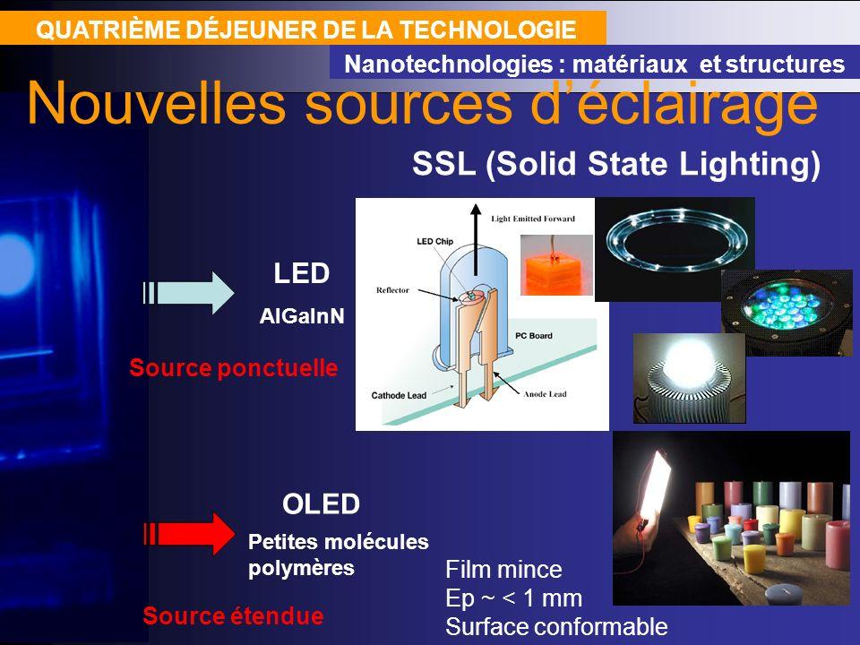 QUATRIÈME DÉJEUNER DE LA TECHNOLOGIE Nanotechnologies : matériaux et structures Nouvelles sources déclairage SSL (Solid State Lighting) OLED Petites m