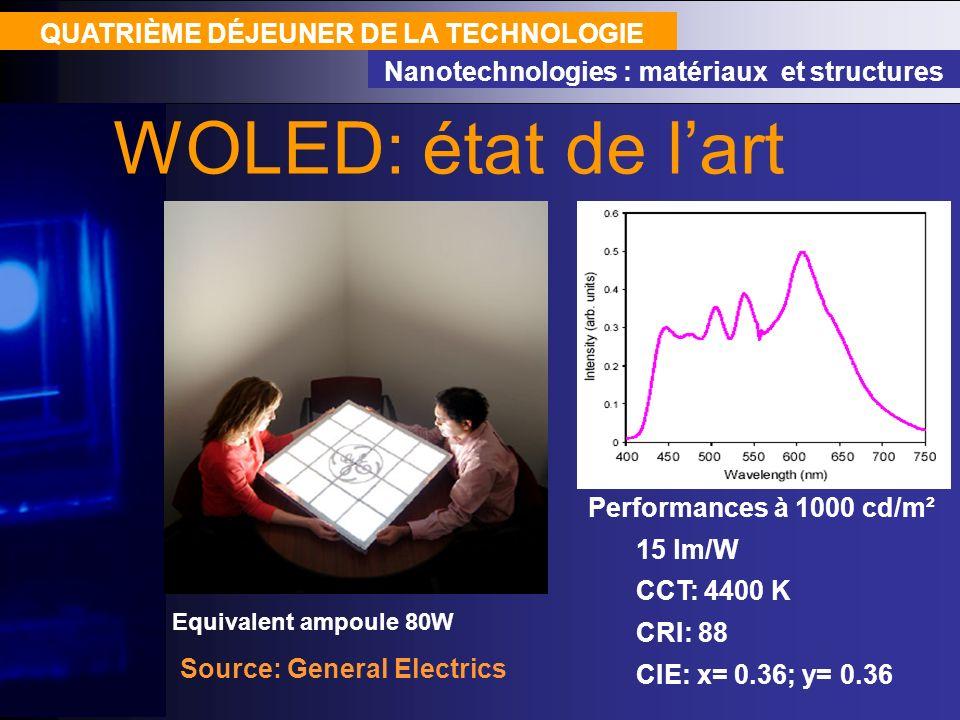 QUATRIÈME DÉJEUNER DE LA TECHNOLOGIE Nanotechnologies : matériaux et structures WOLED: état de lart Source: General Electrics Performances à 1000 cd/m