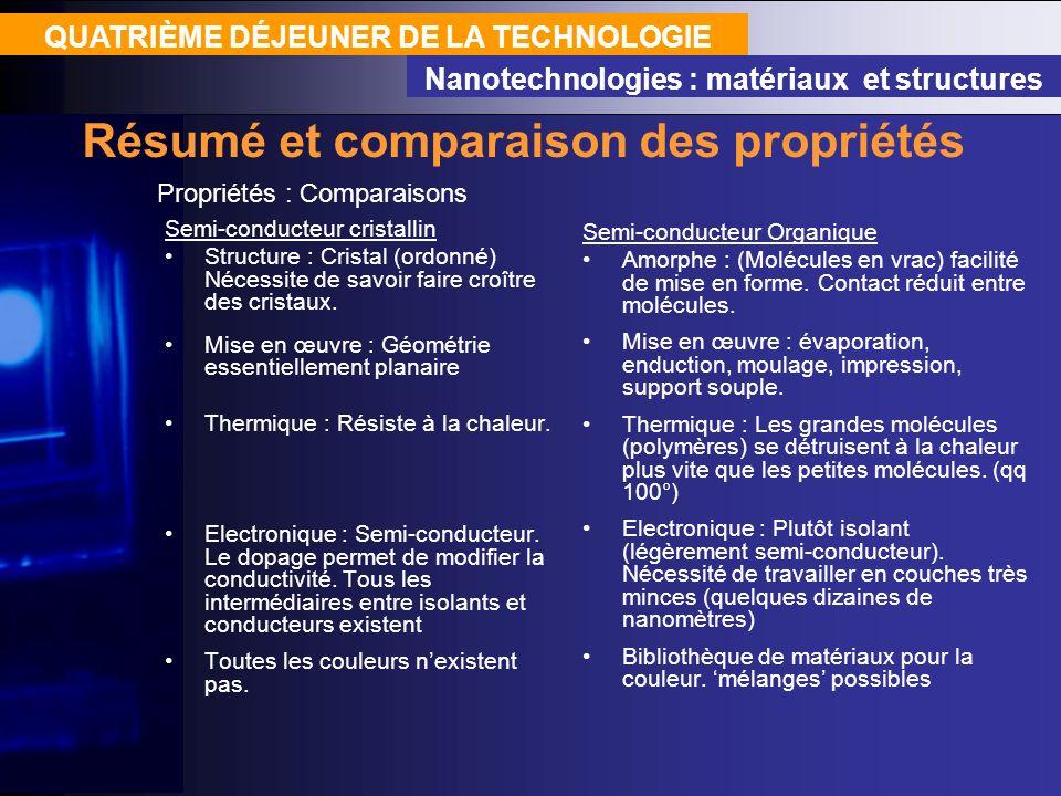 QUATRIÈME DÉJEUNER DE LA TECHNOLOGIE Nanotechnologies : matériaux et structures Propriétés : Comparaisons Résumé et comparaison des propriétés Semi-co