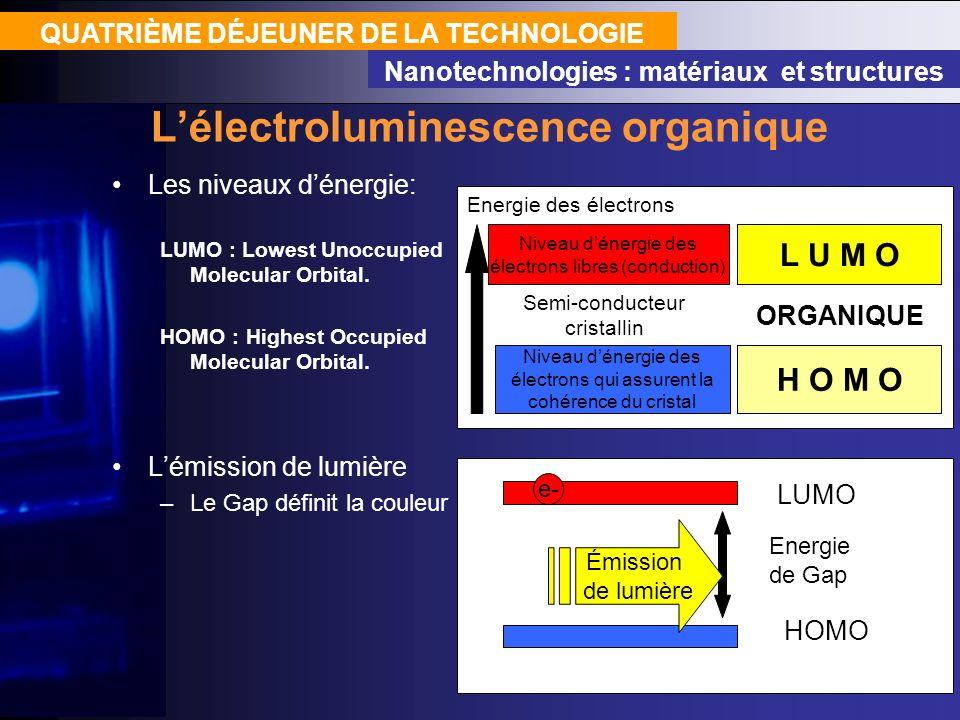 QUATRIÈME DÉJEUNER DE LA TECHNOLOGIE Nanotechnologies : matériaux et structures Lélectroluminescence organique Les niveaux dénergie: LUMO : Lowest Uno