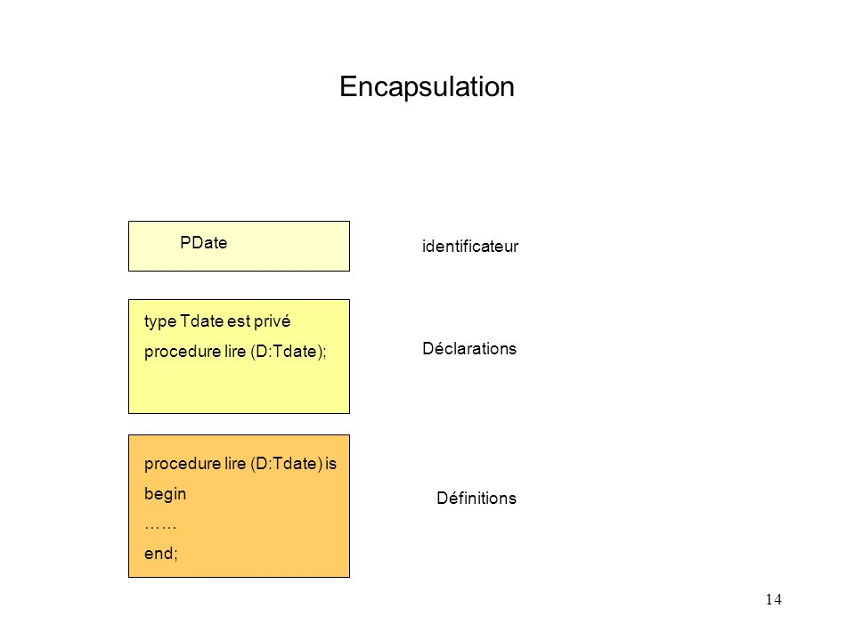 14 Encapsulation PDate type Tdate est privé procedure lire (D:Tdate); procedure lire (D:Tdate) is begin …… end; identificateur Déclarations Définitions