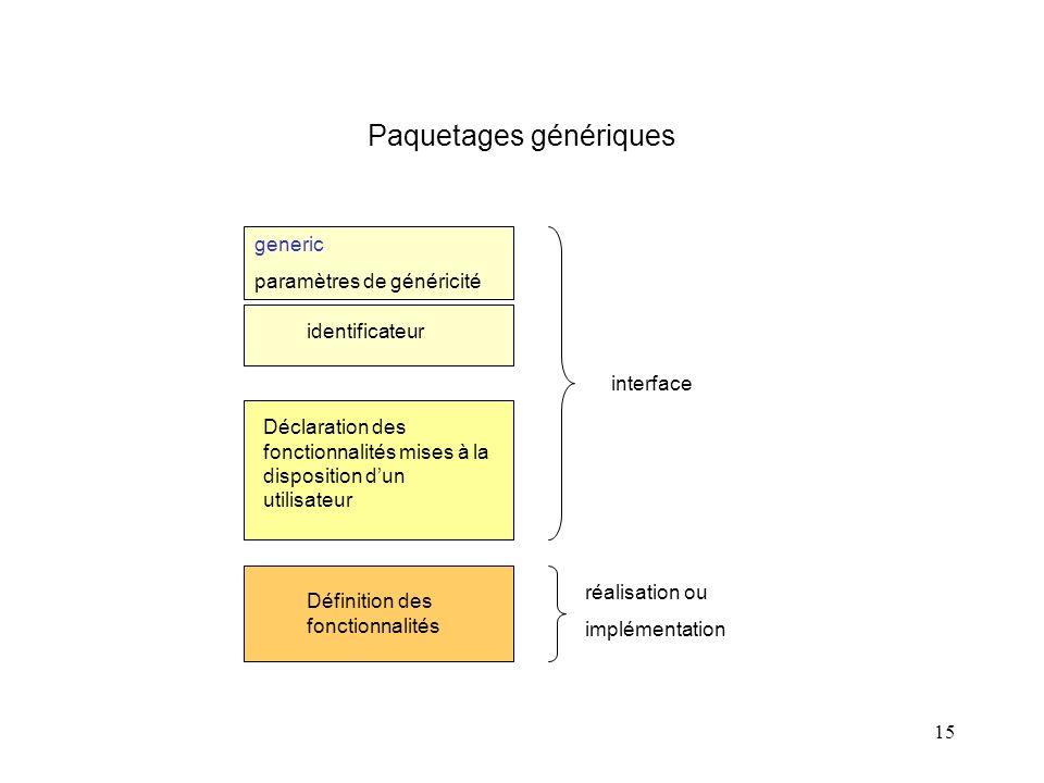 15 Paquetages génériques identificateur Déclaration des fonctionnalités mises à la disposition dun utilisateur Définition des fonctionnalités interface réalisation ou implémentation generic paramètres de généricité