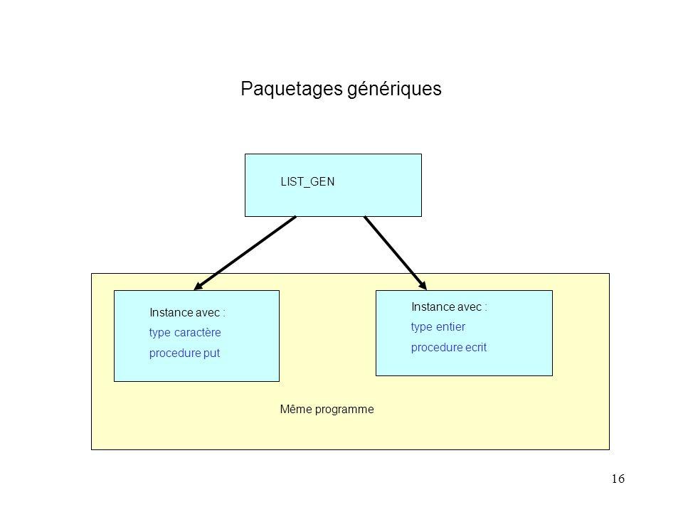 16 Paquetages génériques LIST_GEN Instance avec : type caractère procedure put Instance avec : type entier procedure ecrit Même programme