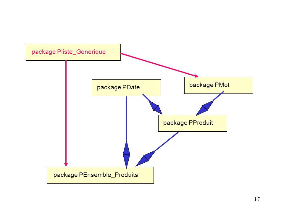 17 package PProduit package PDate package PMot package Pliste_Generique package PEnsemble_Produits