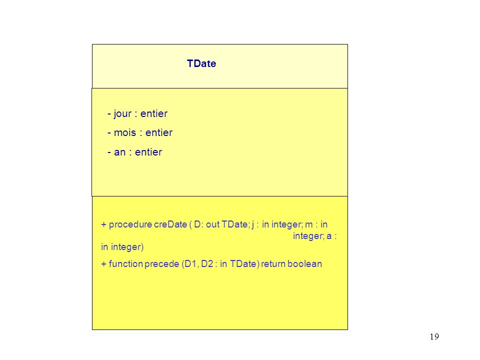 19 TDate - jour : entier - mois : entier - an : entier + procedure creDate ( D: out TDate; j : in integer; m : in integer; a : in integer) + function precede (D1, D2 : in TDate) return boolean