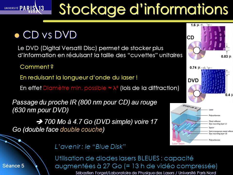 Sébastien Forget/Laboratoire de Physique des Lasers / Université Paris Nord Séance 5 Resurfaçage de la cornée assisté par ordinateur (précision 0.25 µm) Applications médicales des lasers déclenchés