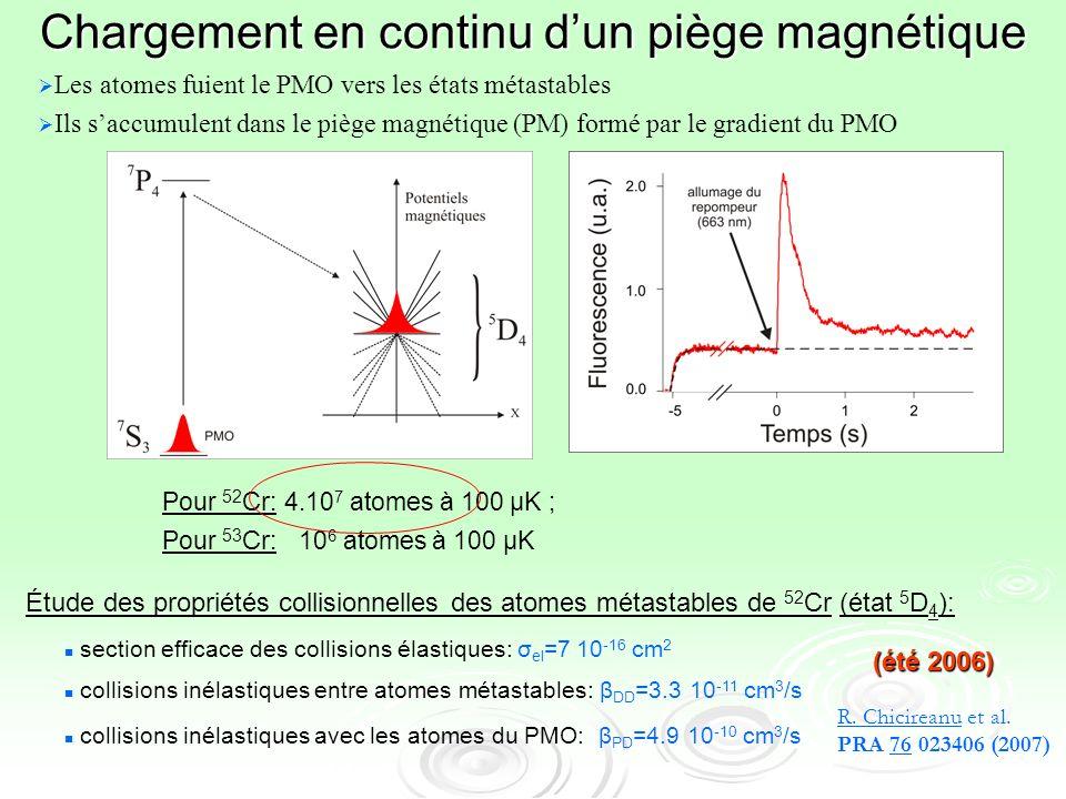 Chargement en continu dun piège magnétique Les atomes fuient le PMO vers les états métastables Ils saccumulent dans le piège magnétique (PM) formé par