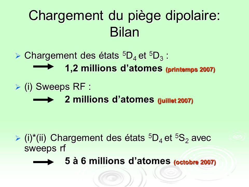 Chargement du piège dipolaire: Bilan Chargement des états 5 D 4 et 5 D 3 : Chargement des états 5 D 4 et 5 D 3 : 1,2 millions datomes (printemps 2007)