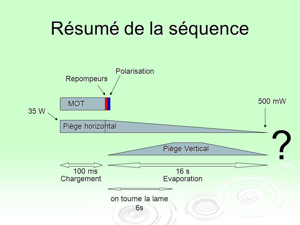 Résumé de la séquence ChargementEvaporation 100 ms 16 s MOT Piège horizontal Piège Vertical Repompeurs Polarisation 500 mW 35 W on tourne la lame 6s ?
