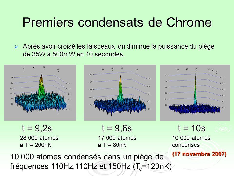 Premiers condensats de Chrome Après avoir croisé les faisceaux, on diminue la puissance du piège de 35W à 500mW en 10 secondes. Après avoir croisé les