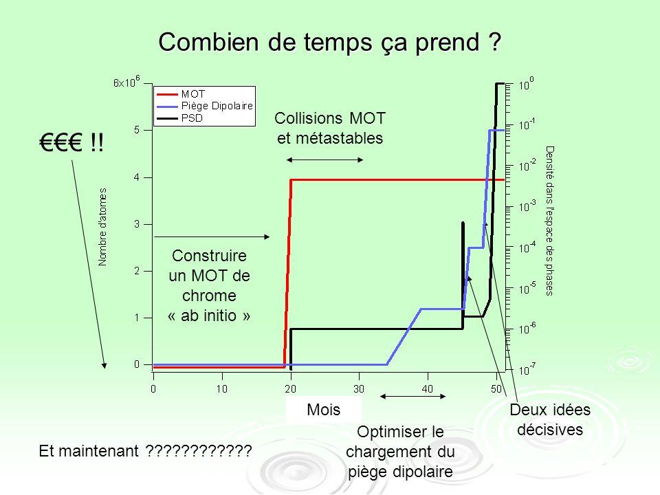 Combien de temps ça prend ? Et maintenant ???????????? Construire un MOT de chrome « ab initio » Collisions MOT et métastables Optimiser le chargement