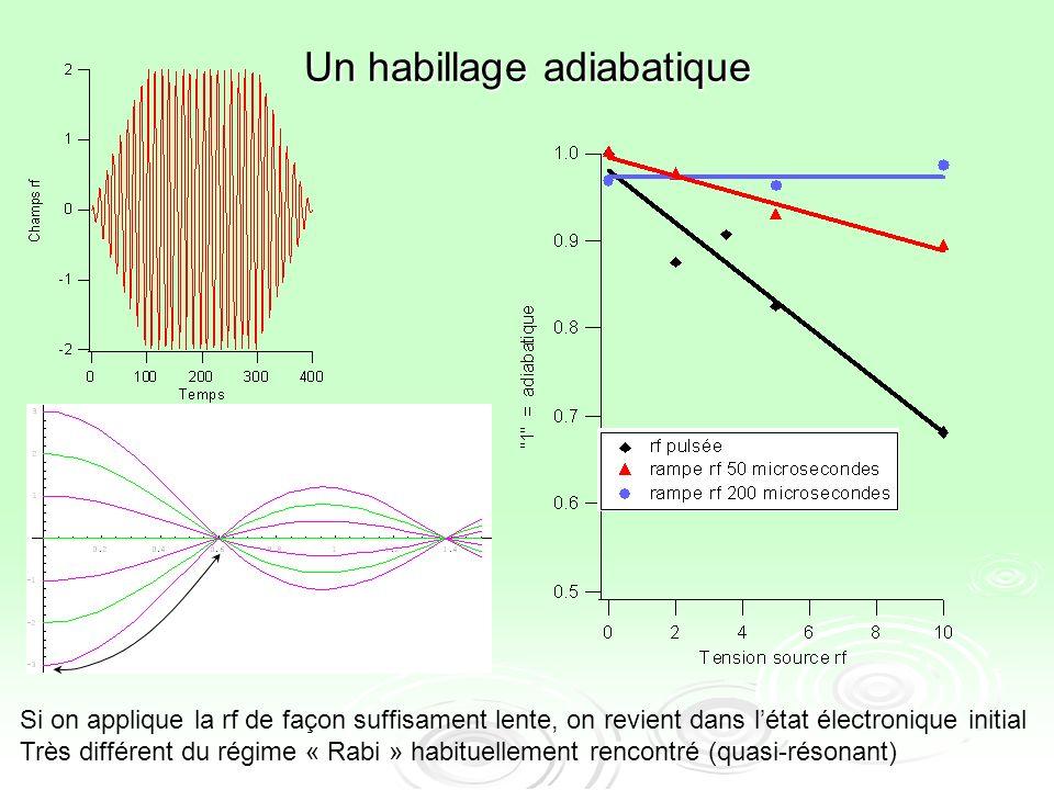 Un habillage adiabatique Si on applique la rf de façon suffisament lente, on revient dans létat électronique initial Très différent du régime « Rabi »