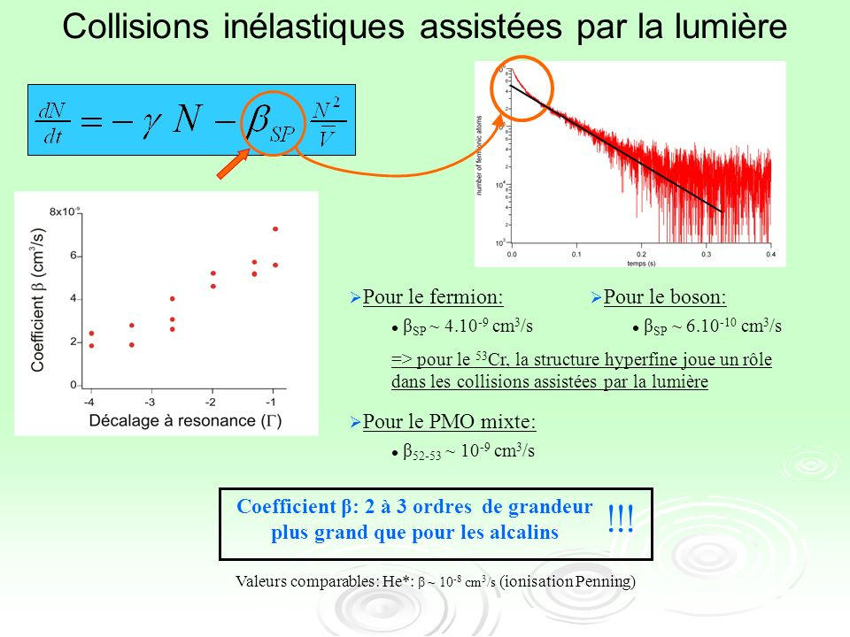 Analyse Thomas Fermi Analyse de Thomas Fermi + expansion Castin-Dum 5 ms -> R TF =19 microns Expérimentalement : 21 microns Potentiel chimique de lordre de 1 kHz 4.5 kHz (piège recomprimé) Rayons TF in situ 4 et 5 microns Densité : 7.10 13 at/cm 3 2.10 14 at/cm 3 Durée de vie du condensats : plusieurs secondes.