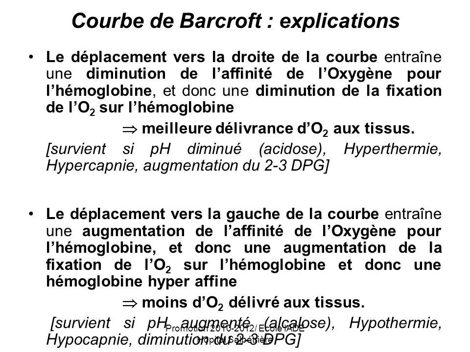 Promotion 2010-2012/ Ecole IADE Hopital Salpétrière Courbe de Barcroft : explications Le déplacement vers la droite de la courbe entraîne une diminuti