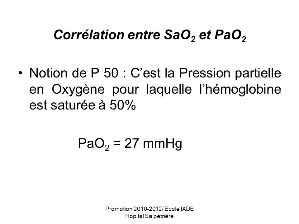 Promotion 2010-2012/ Ecole IADE Hopital Salpétrière Corrélation entre SaO 2 et PaO 2 Notion de P 50 : Cest la Pression partielle en Oxygène pour laque