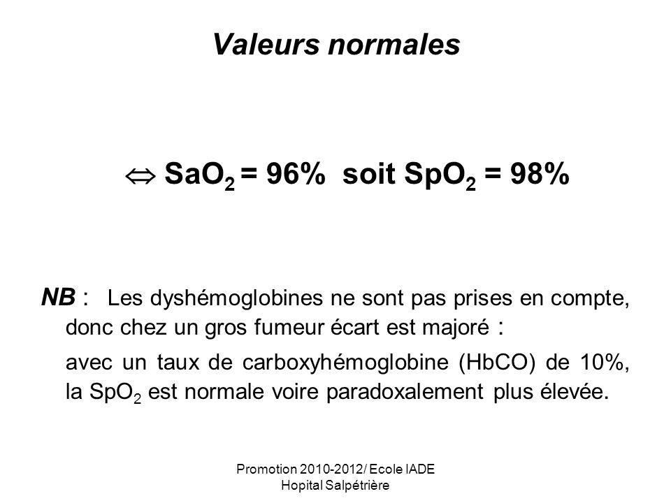 Promotion 2010-2012/ Ecole IADE Hopital Salpétrière PRINCIPAUX TERMES MEDICAUX RELATIFS AU TRANSPORT DE LOXYGENE HYPOXEMIE : la PaO 2 est inférieure à 60 - 70 mmHg, en air ambiant (FiO 2 = 21%) La forme extrême est représentée par l anoxémie qui est l absence d O 2 dans le sang artériel HYPOXIE : diminution de l apport d O 2 aux tissus ISCHEMIE : diminution ou arrêt de la circulation artérielle dans un territoire localisé ANOXIE : interruption de l apport d O 2 aux tissus, conséquence de l anoxémie et / ou d une ischémie HYPEROXIE : la PaO 2 est supérieure à 100 mmHg, en air ambiant (FiO 2 = 21%)