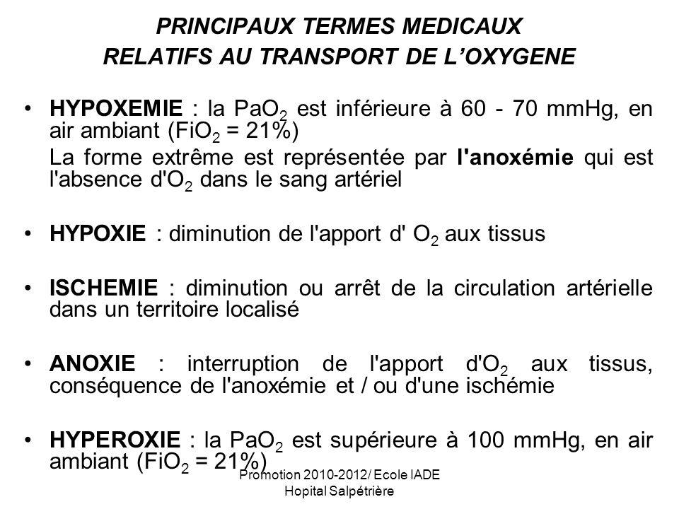 Promotion 2010-2012/ Ecole IADE Hopital Salpétrière LE TRANSPORT DE LOXYGENE : rappels Le sang artériel transporte loxygène sous deux formes : L O 2 combiné à l hémoglobine (oxyhémoglobine) représente environ 98,5% de lO 2 total transporté L O 2 dissout dans le plasma dans les conditions normales représente environ 1,5% de l O 2 total transporté La fixation de lO 2 à lhémoglobine (Hb) est lâche et réversible.