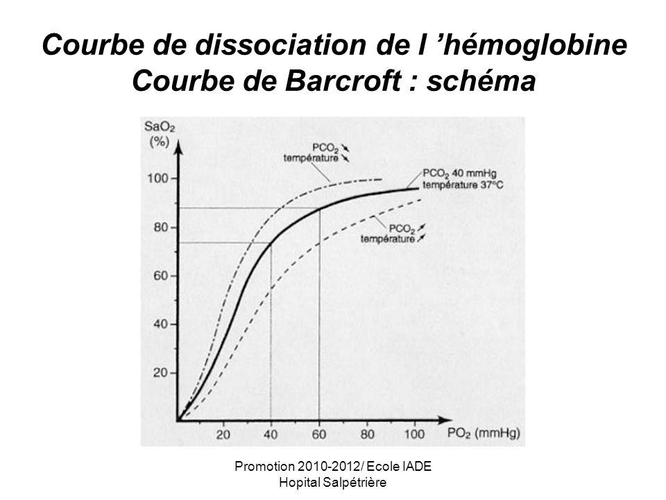 Promotion 2010-2012/ Ecole IADE Hopital Salpétrière Courbe de Barcroft : explications Le déplacement vers la droite de la courbe entraîne une diminution de laffinité de lOxygène pour lhémoglobine, et donc une diminution de la fixation de lO 2 sur lhémoglobine meilleure délivrance dO 2 aux tissus.