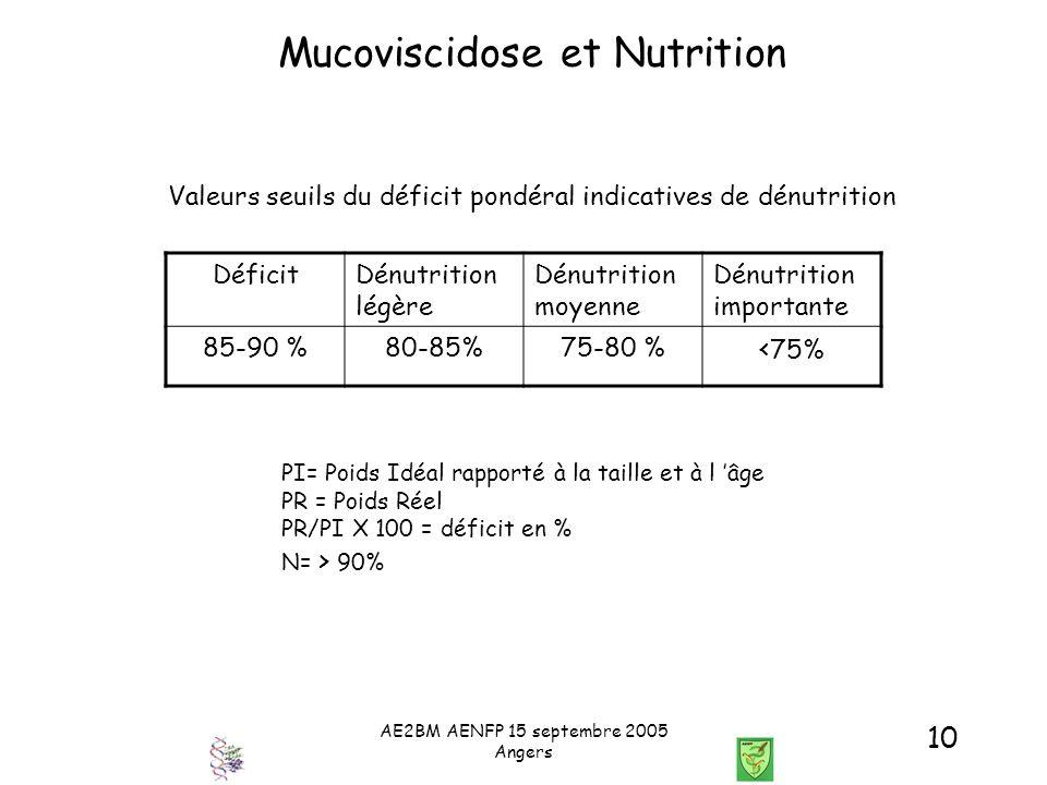 AE2BM AENFP 15 septembre 2005 Angers 10 Mucoviscidose et Nutrition DéficitDénutrition légère Dénutrition moyenne Dénutrition importante 85-90 %80-85%7