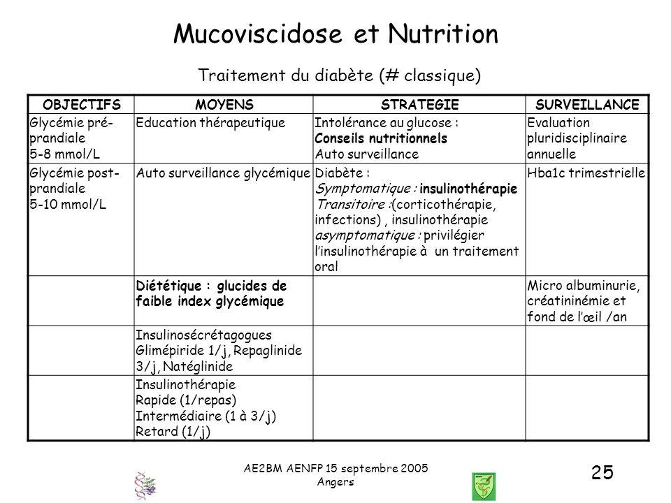 AE2BM AENFP 15 septembre 2005 Angers 25 Mucoviscidose et Nutrition OBJECTIFSMOYENSSTRATEGIESURVEILLANCE Glycémie pré- prandiale 5-8 mmol/L Education t