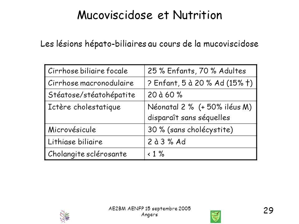 AE2BM AENFP 15 septembre 2005 Angers 29 Mucoviscidose et Nutrition Les lésions hépato-biliaires au cours de la mucoviscidose Cirrhose biliaire focale2