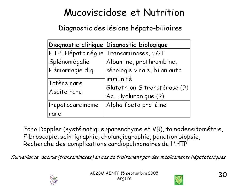 AE2BM AENFP 15 septembre 2005 Angers 30 Mucoviscidose et Nutrition Diagnostic des lésions hépato-biliaires Echo Doppler (systématique >parenchyme et V