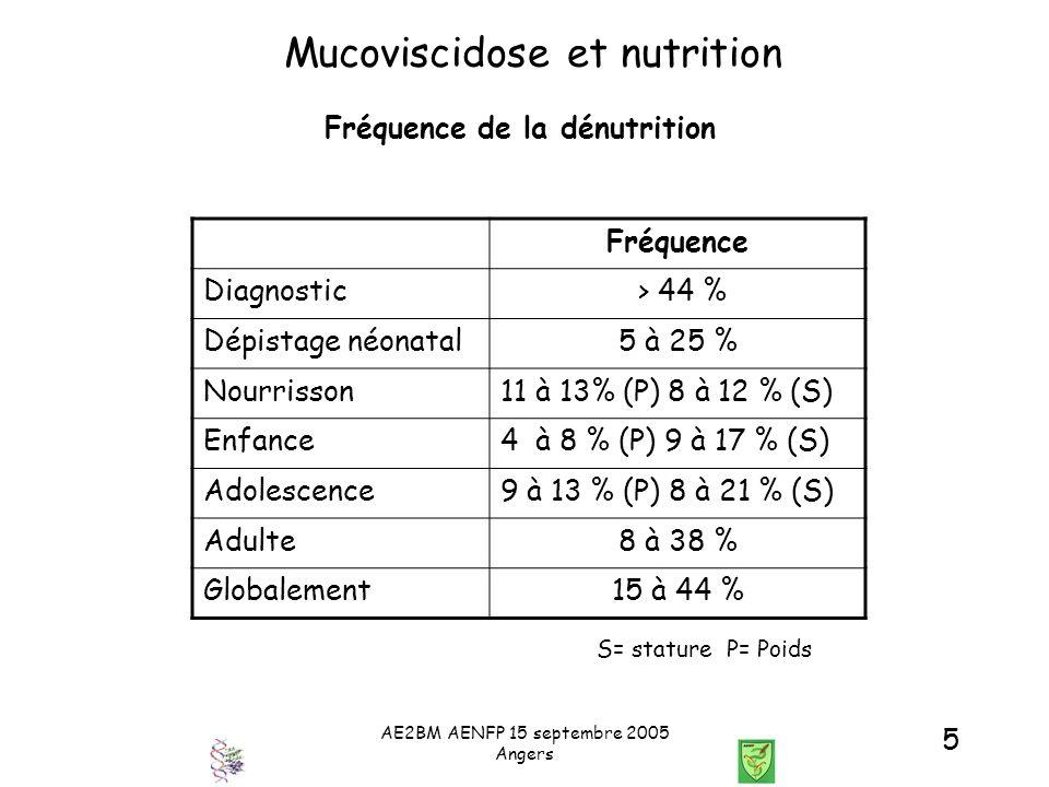 AE2BM AENFP 15 septembre 2005 Angers 5 Mucoviscidose et nutrition Fréquence de la dénutrition Fréquence Diagnostic > 44 % Dépistage néonatal5 à 25 % N